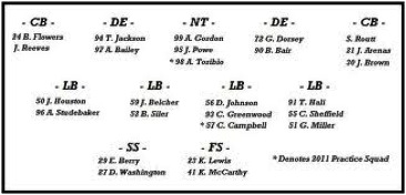 The Depth Chart Football Coaches Use A Tool That Is Helpful In Displaying Not Only Who Fulfills What Roles But Also To Spotlight Where Talent Thin And